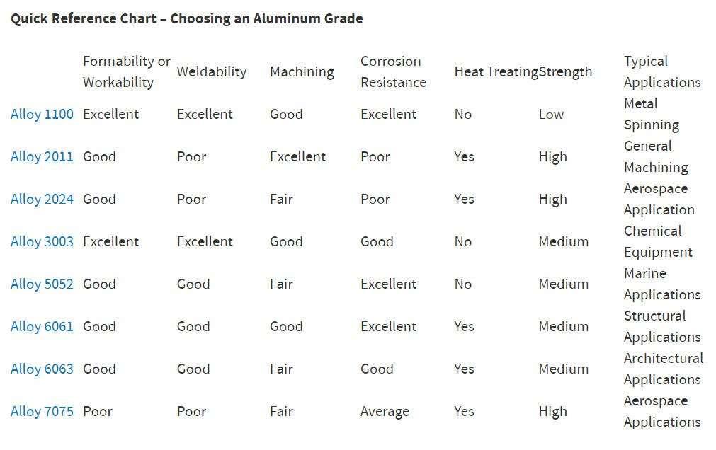 choosing right aluminum grade