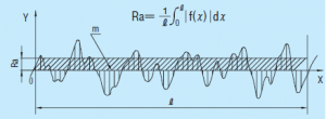 surface roughness measurements Ra