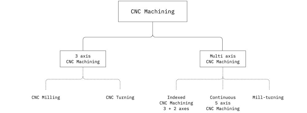 Aluminum CNC machinery
