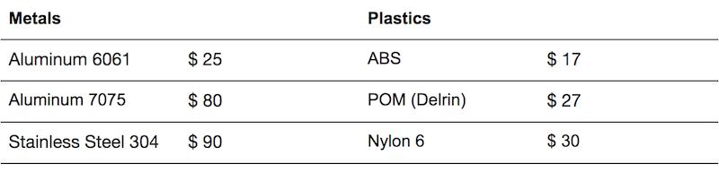 Aluminum Steel Raw Material Costs