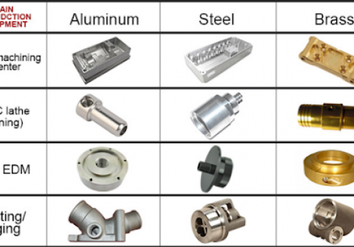 Benefits of aluminum CNC machining